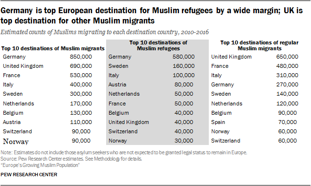 Germany is top European destination for Muslim refugees by a wide margin; UK is top destination for other Muslim migrants