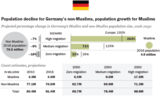 Population decline for Germany's non-Muslims, population growth for Muslims