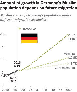 Amount of growth in Germany's Muslim population depends on future migration