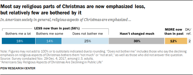 Most say religious parts of Christmas are now emphasized less, but relatively few are bothered by it