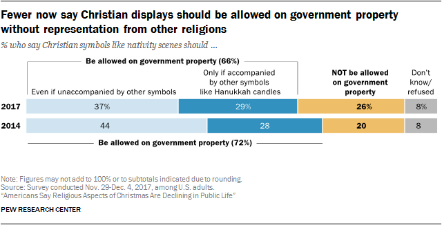 Fewer now say Christian displays should be allowed on government property without representation from other religions