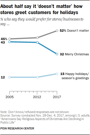 About half say it 'doesn't matter' how stores greet customers for holidays