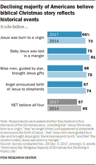 Declining majority of Americans believe biblical Christmas story reflects historical events