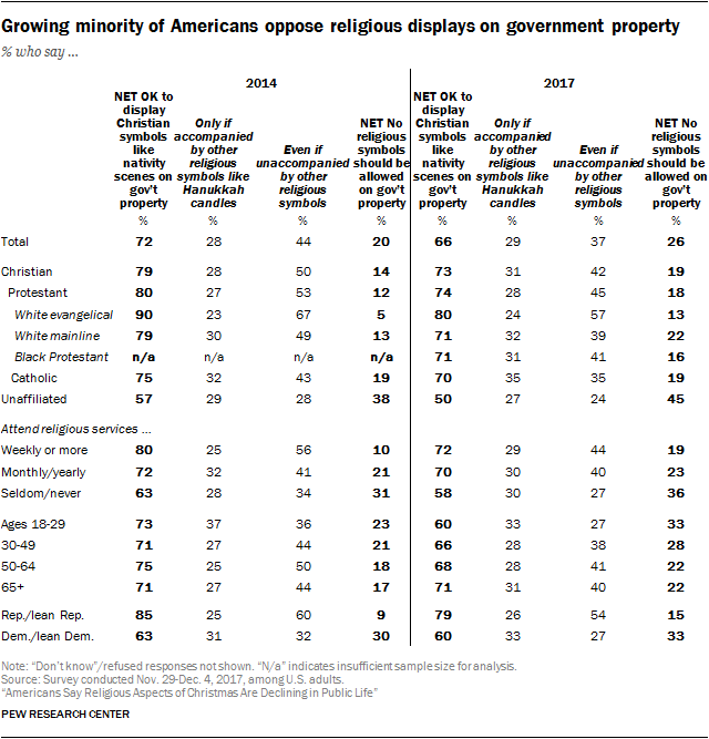 Growing minority of Americans oppose religious displays on government property