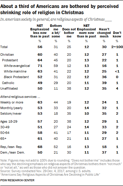 About a third of Americans are bothered by perceived shrinking role of religion in Christmas