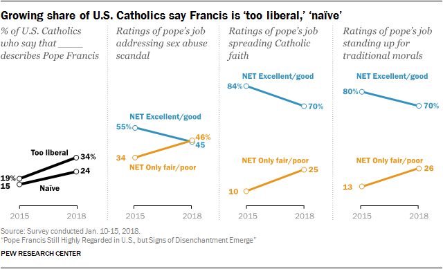 Growing share of U.S. Catholics say Francis is 'too liberal,' 'naïve'