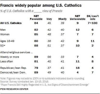 Francis widely popular among U.S. Catholics