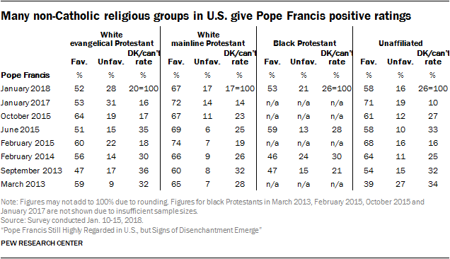 Many non-Catholic religious groups in U.S. give Pope Francis positive ratings