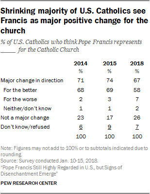 Shrinking majority of U.S. Catholics see Francis as major positive change for the church