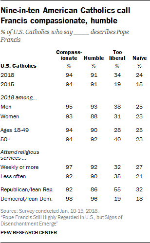 Nine-in-ten American Catholics call Francis compassionate, humble