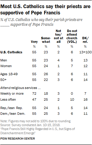 Most U.S. Catholics say their priests are supportive of Pope Francis