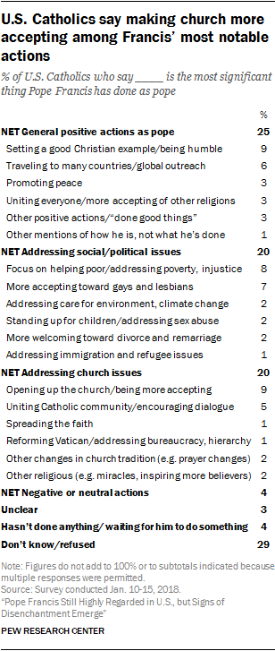 U.S. Catholics say making church more accepting among Francis' most notable actions