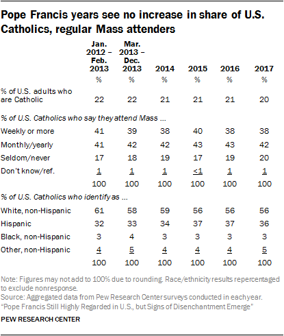 Pope Francis years see no increase in share of U.S. Catholics, regular Mass attenders