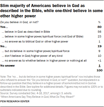Slim majority of Americans believe in God as described in the Bible, while one-third believe in some other higher power