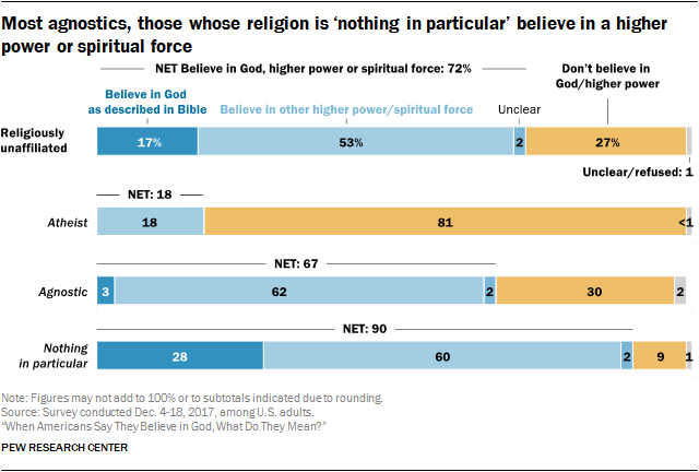 Most agnostics, those whose religion is 'nothing in particular' believe in a higher power or spiritual force