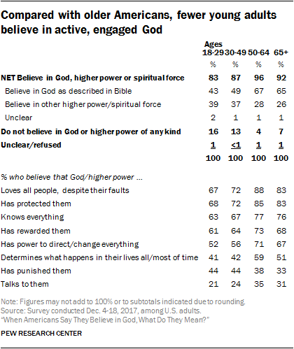 Compared with older Americans, fewer young adults believe in active, engaged God