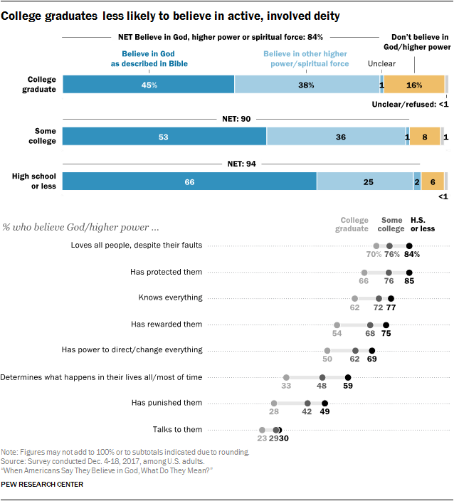 College graduates less likely to believe in active, involved deity