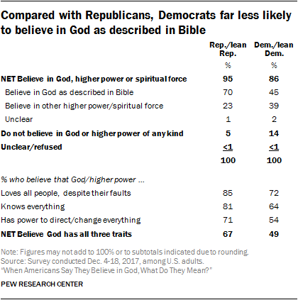 Compared with Republicans, Democrats far less likely to believe in God as described in Bible