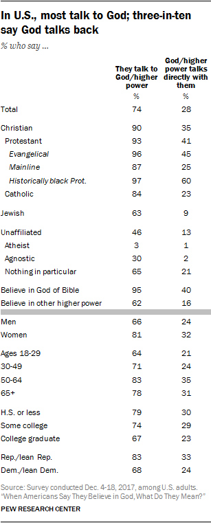 In U.S., most talk to God; three-in-ten say God talks back