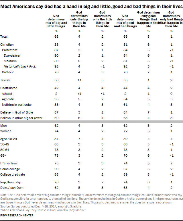 Most Americans say God has a hand in big and little, good and bad things in their lives