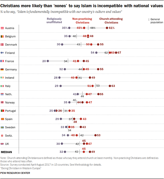 "Christians more likely than 'nones' to say Islam is incompatible with national values % who say, ""Islam is fundamentally incompatible with our country's culture and values"""
