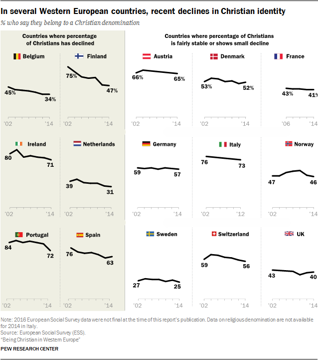 In several Western European countries, recent declines in Christian identity