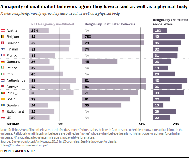 A majority of unaffiliated believers agree they have a soul as well as a physical body