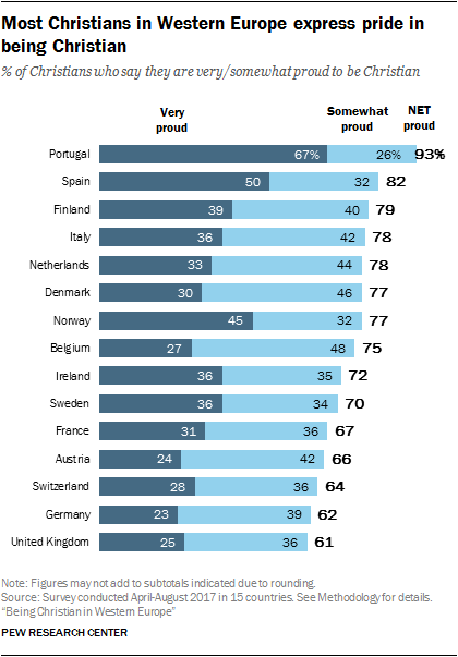 Most Christians in Western Europe express pride in being Christian