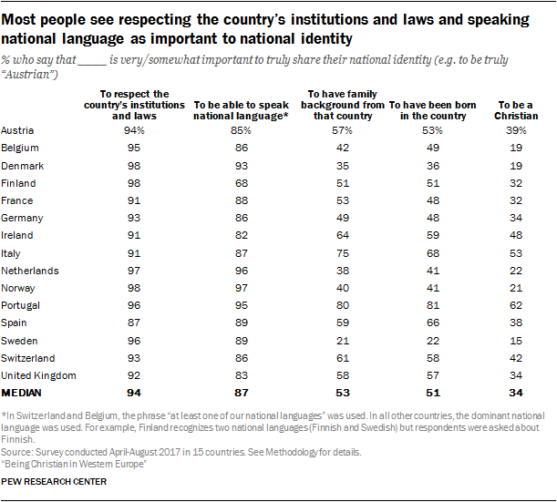 Most people see respecting the country's institutions and laws and speaking national language as important to national identity