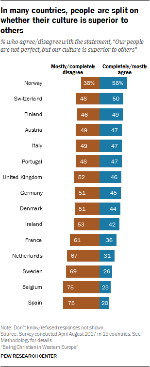 In many countries, people are split on whether their culture is superior to others