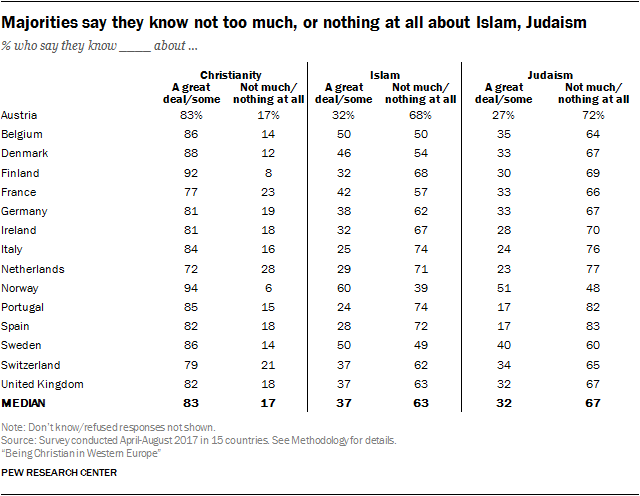 Majorities say they know not too much, or nothing at all about Islam, Judaism