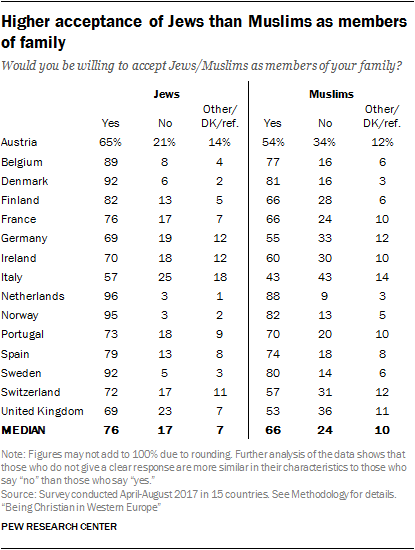 Higher acceptance of Jews than Muslims as members of family