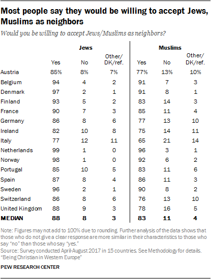 Most people say they would be willing to accept Jews, Muslims as neighbors