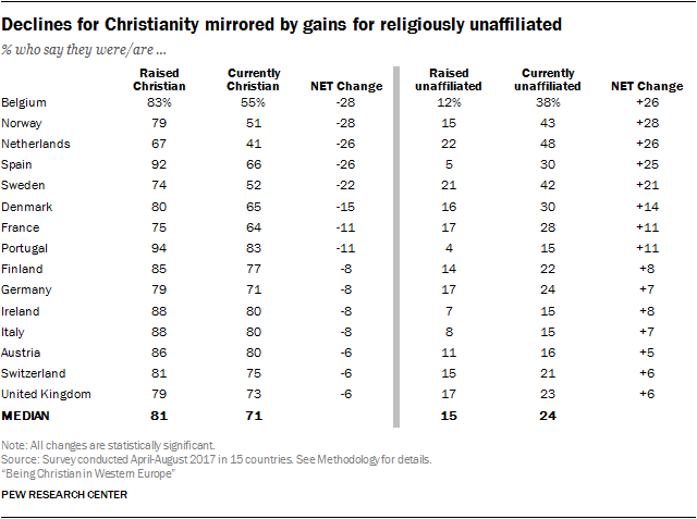 Declines for Christianity mirrored by gains for religiously unaffiliated