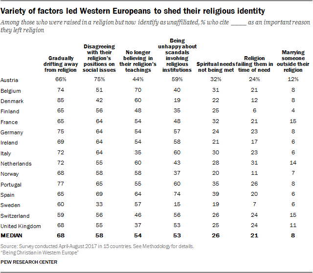 Variety of factors led Western Europeans to shed their religious identity