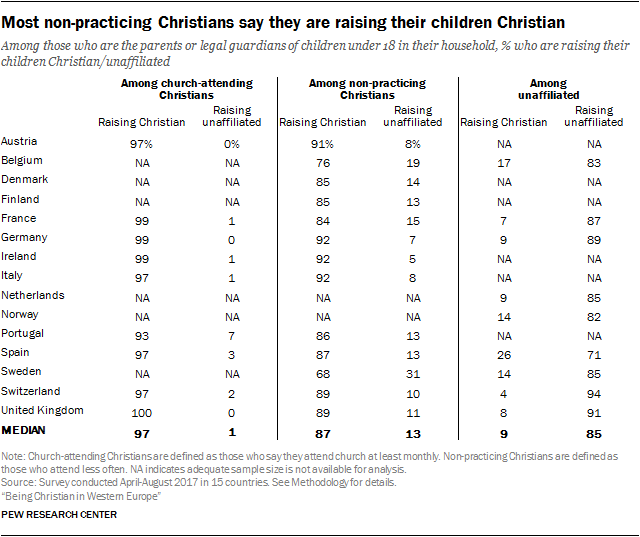Most non-practicing Christians say they are raising their children Christian