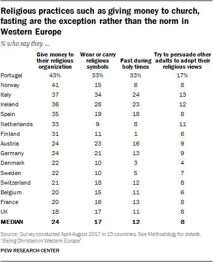 Religious practices such as giving money to church, fasting are the exception rather than the norm in Western Europe
