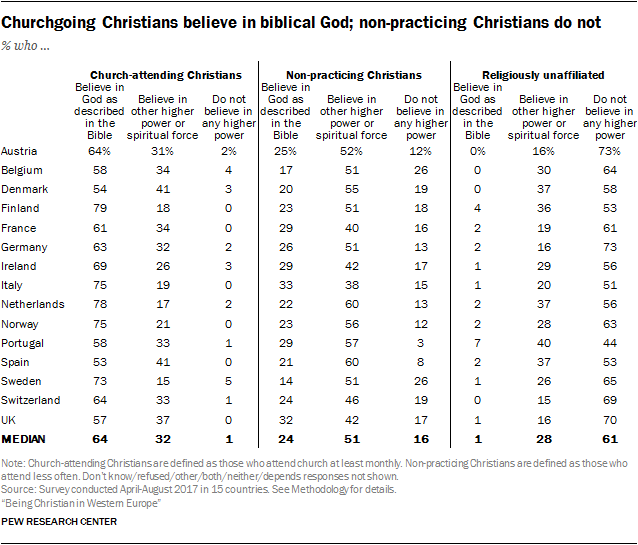 Churchgoing Christians believe in biblical God; non-practicing Christians do not