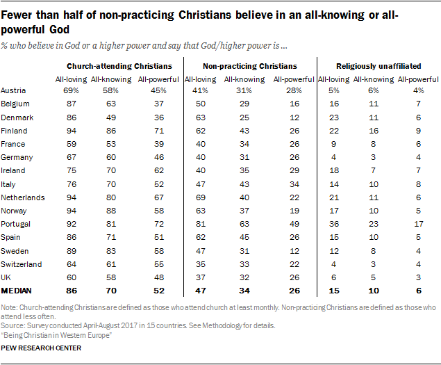 Fewer than half of non-practicing Christians believe in an all-knowing or all-powerful God