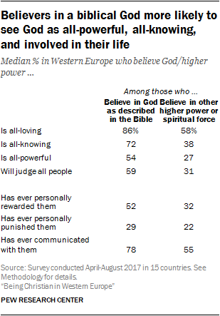 Believers in a biblical God more likely to see God as all-powerful, all-knowing, and involved in their life