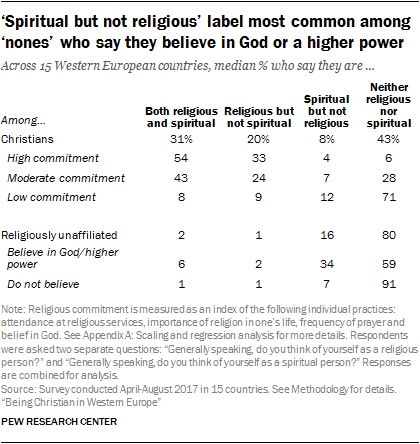 'Spiritual but not religious' label most common among 'nones' who say they believe in God or a higher power