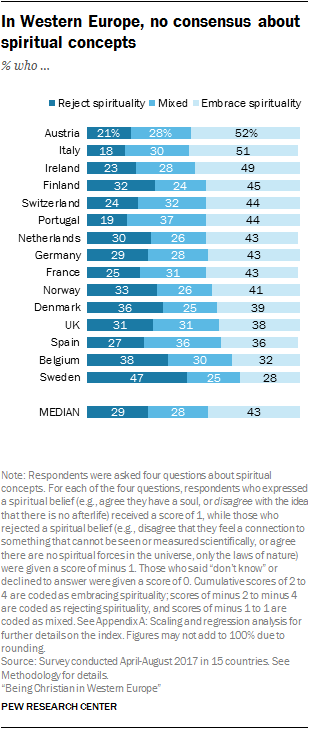 In Western Europe, no consensus about spiritual concepts