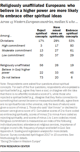 Religiously unaffiliated Europeans who believe in a higher power are more likely to embrace other spiritual ideas