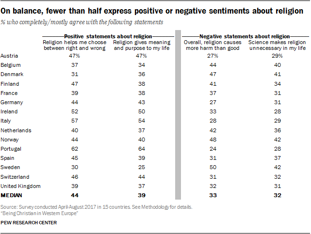 On balance, fewer than half express positive or negative sentiments about religion