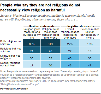 People who say they are not religious do not necessarily view religion as harmful