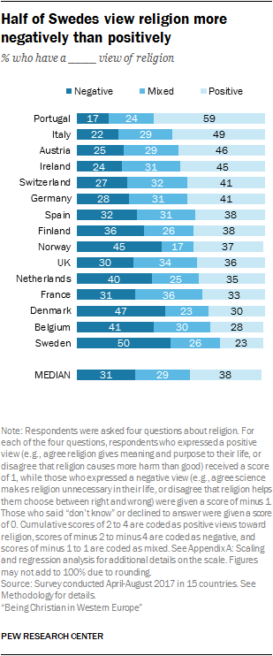 Half of Swedes view religion more negatively than positively