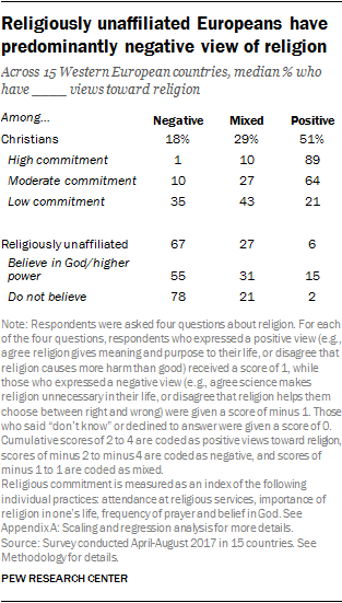 Religiously unaffiliated Europeans have predominantly negative view of religion