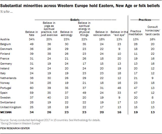 Substantial minorities across Western Europe hold Eastern, New Age or folk beliefs