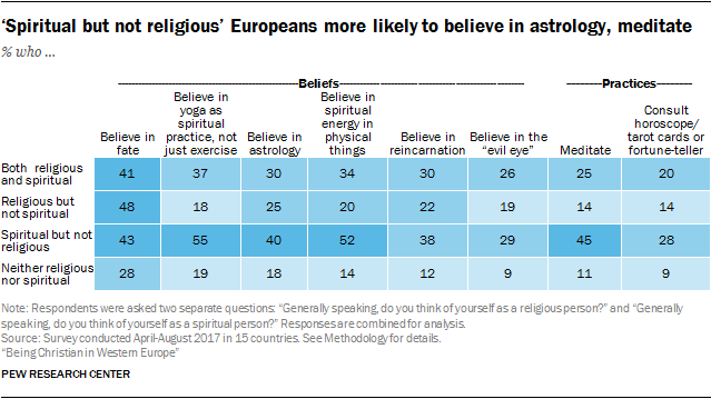 'Spiritual but not religious' Europeans more likely to believe in astrology, meditate