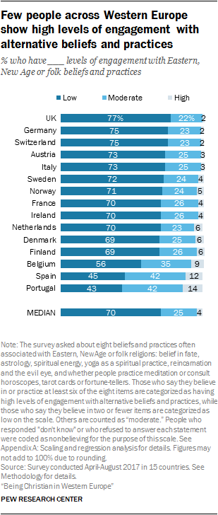 Few people across Western Europe show high levels of engagement with alternative beliefs and practices